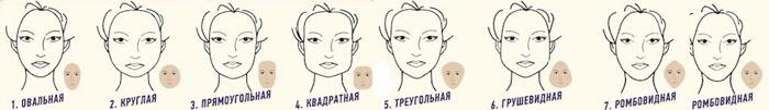 Как определить круглое лицо