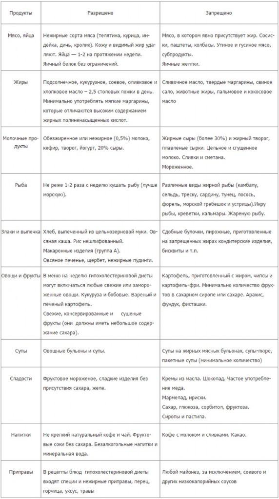Рецепты блюд для гипохолестериновой диеты