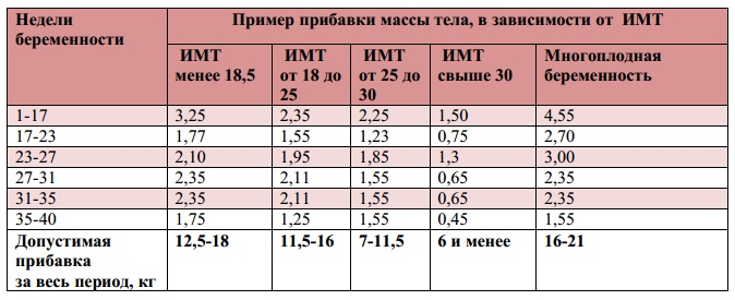 Таблица набора веса при