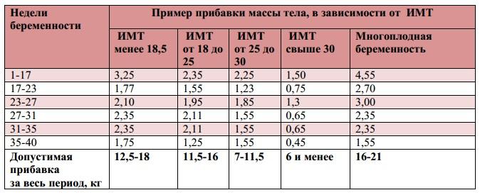 Таблица прибавки веса по неделям при беременности