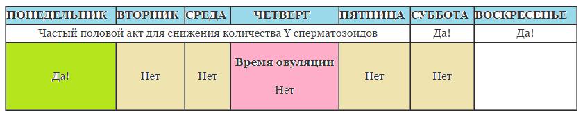 Высчитываем дату зачатия девочки по таблице