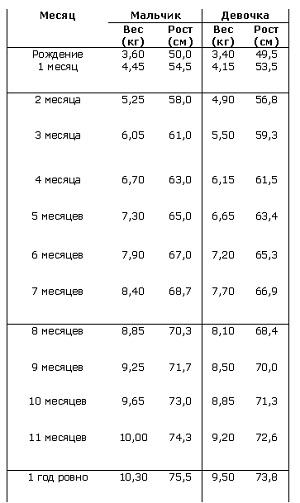 Таблица веса и роста грудных детей по возрастам