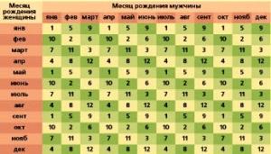 Таблица вычисления пола ребенка
