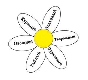 Диета протасова подробное описание и меню