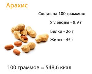 Состав ореха и питательная ценность