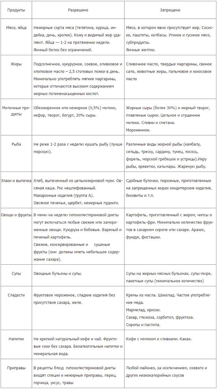 Таблица гипохолестериновой диеты