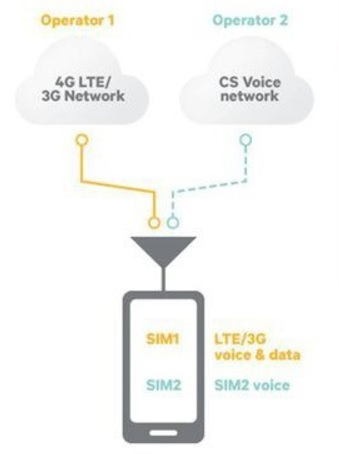 Две технологии для двух «симок»: DSDS или DSDA